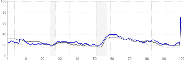 Wheeling, West Virginia monthly unemployment rate chart